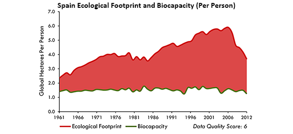 how to lower ecological footprint
